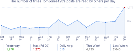 How many times TomJones123's posts are read daily