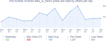 How many times Max_is_here's posts are read daily