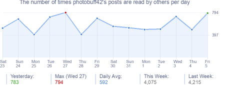 How many times photobuff42's posts are read daily
