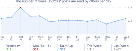 How many times Shizzles's posts are read daily