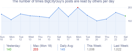 How many times BigCityGuy's posts are read daily