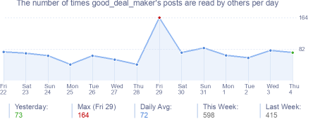 How many times good_deal_maker's posts are read daily
