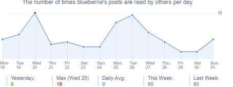 How many times blueberrie's posts are read daily