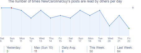 How many times NewCarolinaGuy's posts are read daily