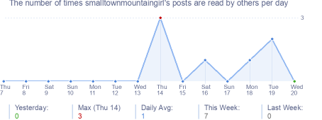 How many times smalltownmountaingirl's posts are read daily