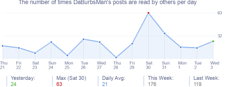 How many times DaBurbsMan's posts are read daily