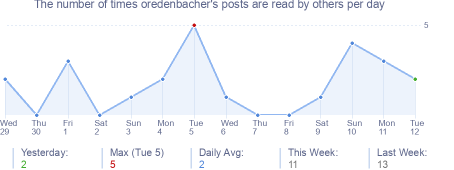 How many times oredenbacher's posts are read daily