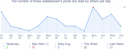 How many times wadebecker's posts are read daily