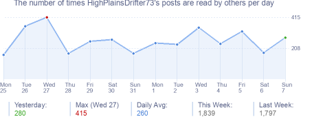 How many times HighPlainsDrifter73's posts are read daily