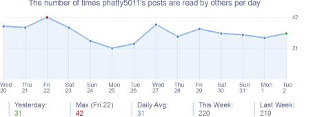How many times phatty5011's posts are read daily