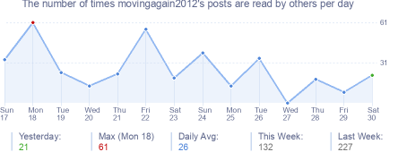 How many times movingagain2012's posts are read daily