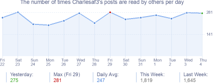 How many times Charlesaf3's posts are read daily