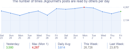 How many times Jkgourmet's posts are read daily