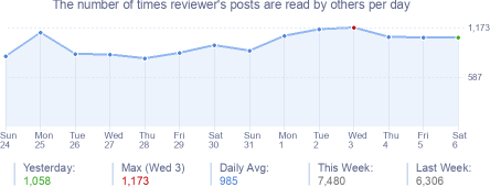 How many times reviewer's posts are read daily