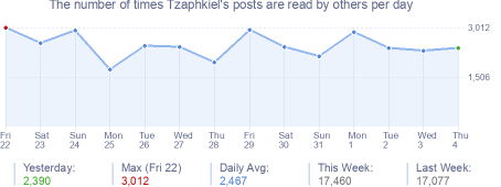 How many times Tzaphkiel's posts are read daily