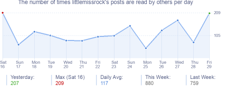 How many times littlemissrock's posts are read daily