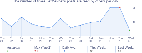 How many times LetMePost's posts are read daily