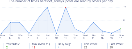 How many times barefoot_always's posts are read daily