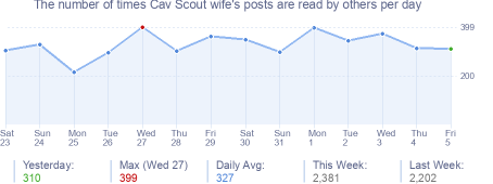 How many times Cav Scout wife's posts are read daily