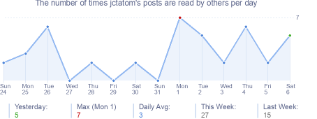 How many times jctatom's posts are read daily