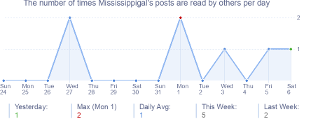 How many times Mississippigal's posts are read daily