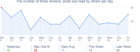 How many times dickens's posts are read daily