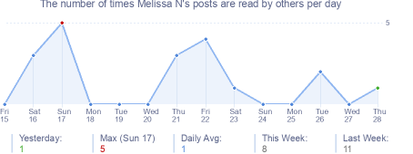 How many times Melissa N's posts are read daily