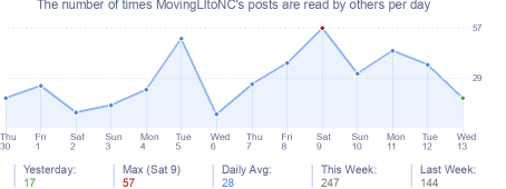 How many times MovingLItoNC's posts are read daily