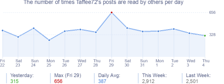 How many times Taffee72's posts are read daily