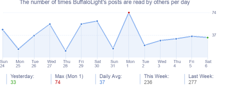 How many times BuffaloLight's posts are read daily