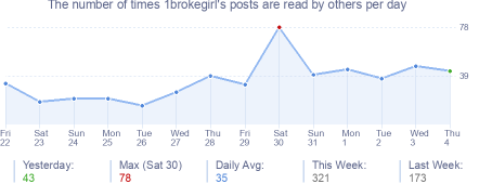 How many times 1brokegirl's posts are read daily