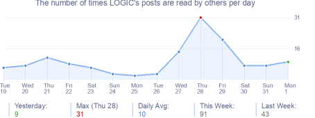 How many times LOGIC's posts are read daily