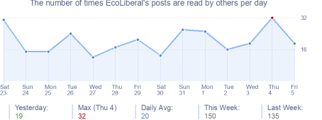 How many times EcoLiberal's posts are read daily