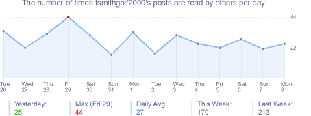How many times tsmithgolf2000's posts are read daily
