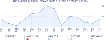 How many times Telzey's posts are read daily