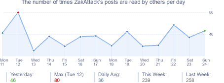 How many times ZakAttack's posts are read daily
