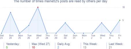 How many times maine52's posts are read daily