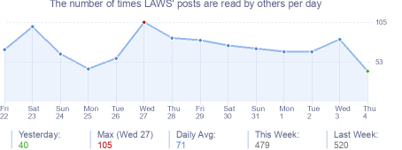 How many times LAWS's posts are read daily