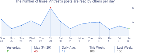 How many times Vintrest's posts are read daily