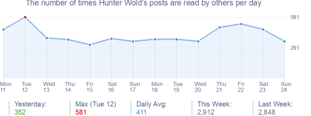 How many times Hunter Wold's posts are read daily