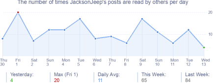 How many times JacksonJeep's posts are read daily