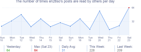 How many times en28so's posts are read daily