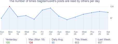 How many times Sagitarrius48's posts are read daily
