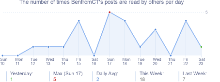 How many times BenfromCT's posts are read daily