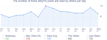 How many times BillyH's posts are read daily