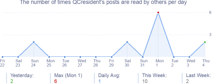 How many times QCresident's posts are read daily
