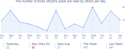 How many times 28226's posts are read daily