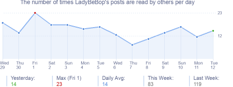 How many times LadyBeBop's posts are read daily