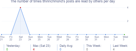 How many times tlhinrichmond's posts are read daily