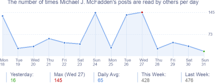 How many times Michael J. McFadden's posts are read daily